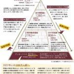 「令和」日本で格差が拡大!?アンダークラスと呼ばれる階級について考察してみた